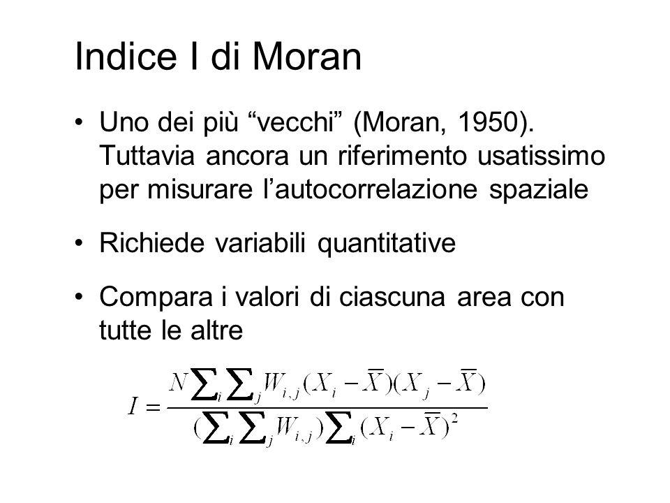 Indice I di Moran Uno dei più vecchi (Moran, 1950). Tuttavia ancora un riferimento usatissimo per misurare lautocorrelazione spaziale Richiede variabi