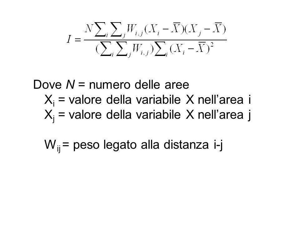 I di Moran Per i pesi W ij due opzioni: –Matrice di adiacenze: se larea i confina con larea j W ij =1, altrimenti W ij =0 –Matrice di vicinanza spaziale: W ij = (1/d ij ), inverso della distanza i-j E simile al cofficiente di correlazione di Pearson, varia tra –1.0 e + 1.0