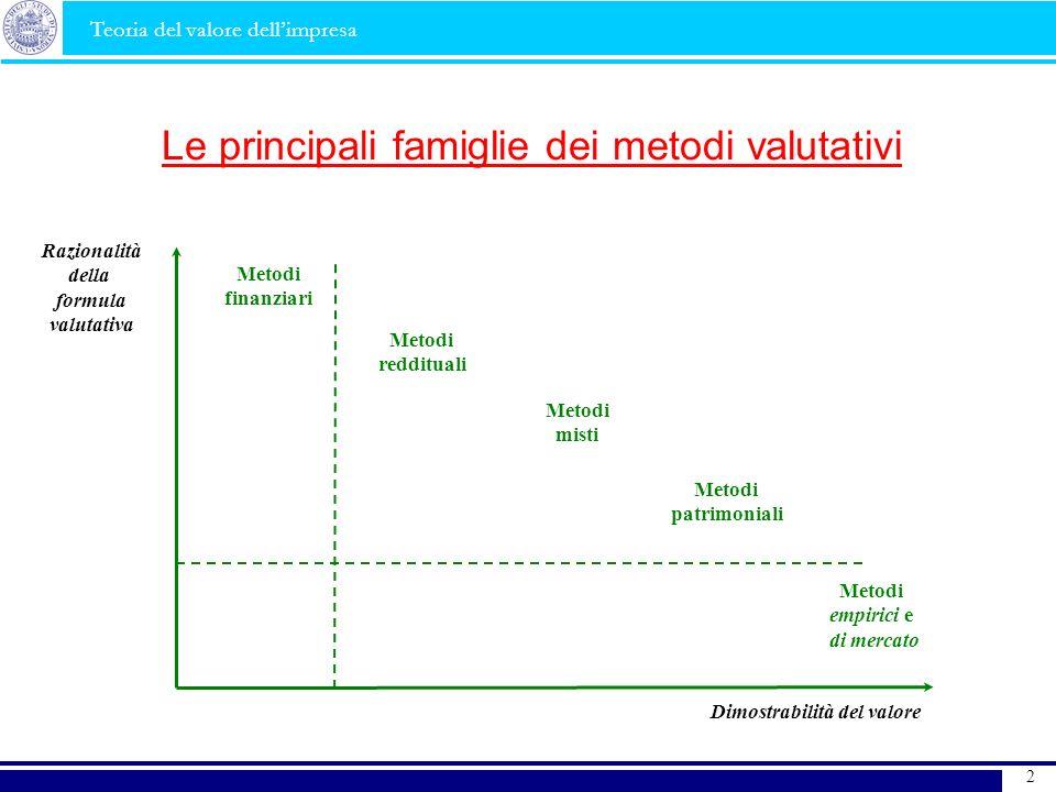 Le principali famiglie dei metodi valutativi Razionalità della formula valutativa Dimostrabilità del valore Metodi reddituali Metodi misti Metodi patr