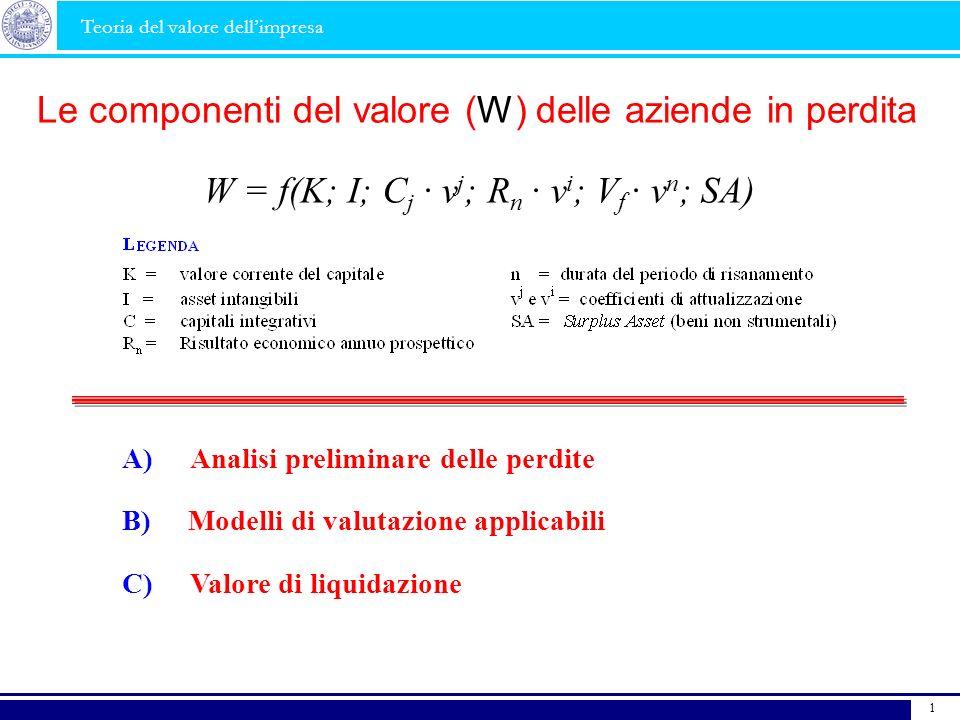 W = f(K; I; C j · v j ; R n · v i ; V f · v n ; SA) Le componenti del valore (W) delle aziende in perdita Teoria del valore dellimpresa 1 B) Modelli d