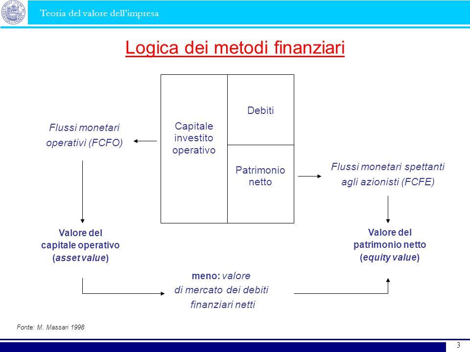 Logica dei metodi finanziari Flussi monetari operativi (FCFO) Valore del capitale operativo (asset value) meno: valore di mercato dei debiti finanziar