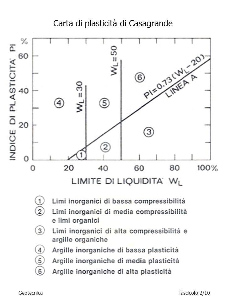 Geotecnicafascicolo 2/10 Carta di plasticità di Casagrande