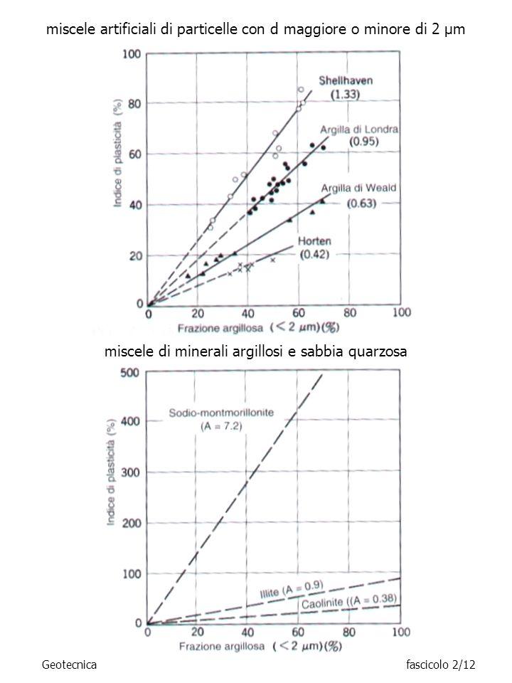 Geotecnicafascicolo 2/12 miscele artificiali di particelle con d maggiore o minore di 2 μm miscele di minerali argillosi e sabbia quarzosa