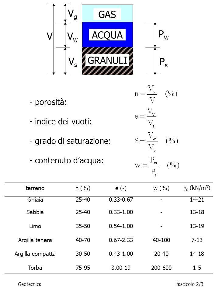 Geotecnicafascicolo 2/3 GAS ACQUA GRANULI V VsVs VwVw VgVg PwPw PsPs - porosità: - indice dei vuoti: - grado di saturazione: - contenuto dacqua: terrenon (%)e (-)w (%) d (kN/m 3 ) Ghiaia25-400.33-0.67-14-21 Sabbia25-400.33-1.00-13-18 Limo35-500.54-1.00-13-19 Argilla tenera40-700.67-2.3340-1007-13 Argilla compatta30-500.43-1.0020-4014-18 Torba75-953.00-19200-6001-5