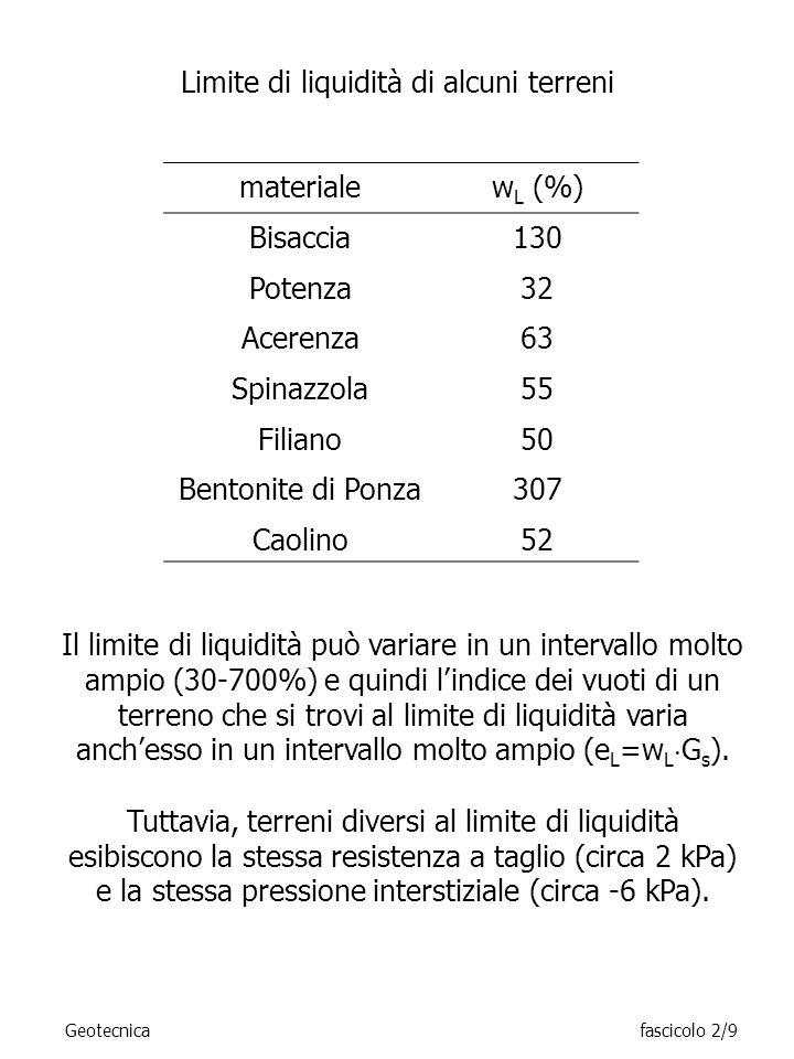 Geotecnicafascicolo 2/9 materialew L (%) Bisaccia130 Potenza32 Acerenza63 Spinazzola55 Filiano50 Bentonite di Ponza307 Caolino52 Limite di liquidità di alcuni terreni Il limite di liquidità può variare in un intervallo molto ampio (30-700%) e quindi lindice dei vuoti di un terreno che si trovi al limite di liquidità varia anchesso in un intervallo molto ampio (e L =w L G s ).