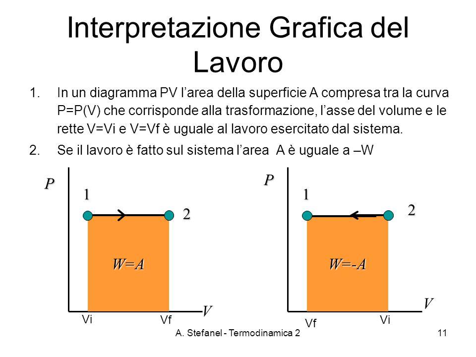 A. Stefanel - Termodinamica 211 Interpretazione Grafica del Lavoro 1.In un diagramma PV larea della superficie A compresa tra la curva P=P(V) che corr