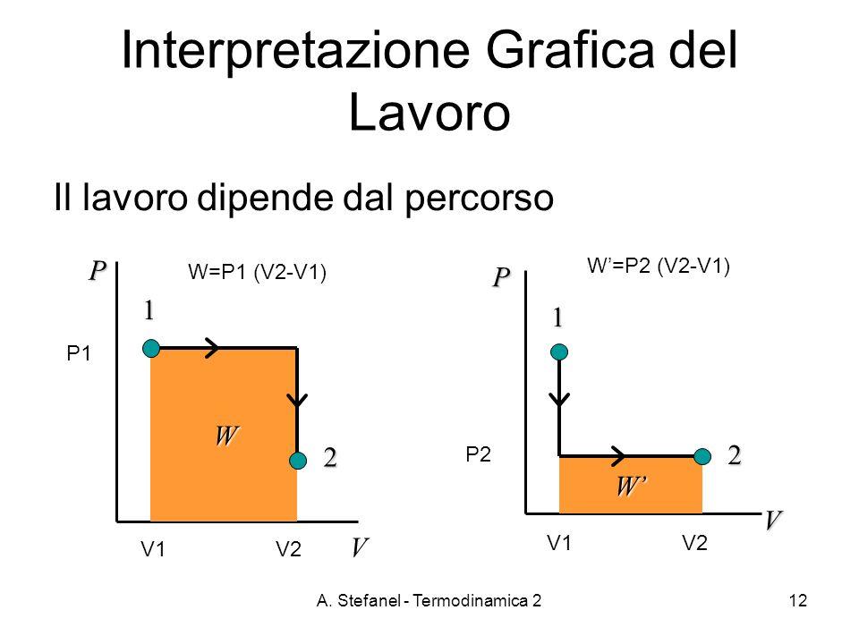 A. Stefanel - Termodinamica 212 Interpretazione Grafica del Lavoro Il lavoro dipende dal percorso 1 2 W P V 1 2 W P V V1 V2 P1 W=P1 (V2-V1) W=P2 (V2-V
