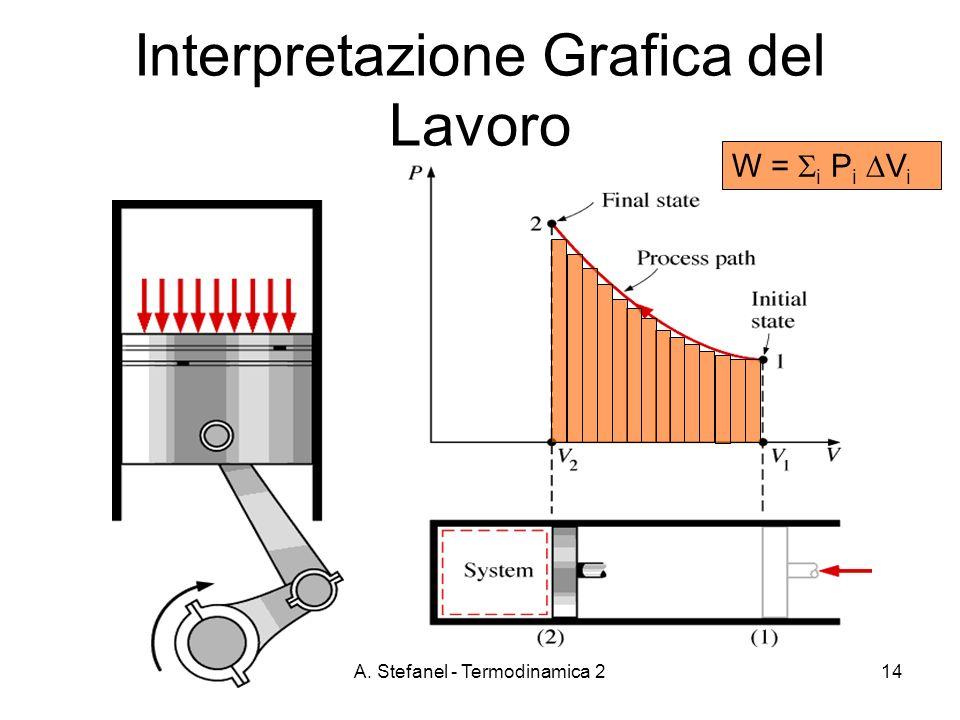 A. Stefanel - Termodinamica 214 Interpretazione Grafica del Lavoro W = i P i V i