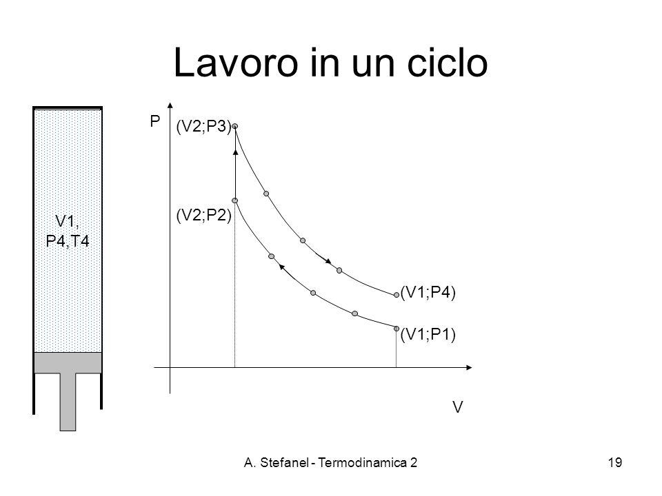 A. Stefanel - Termodinamica 219 Lavoro in un ciclo P V V1, P4,T4 (V1;P1) (V2;P2) (V2;P3) (V1;P4)