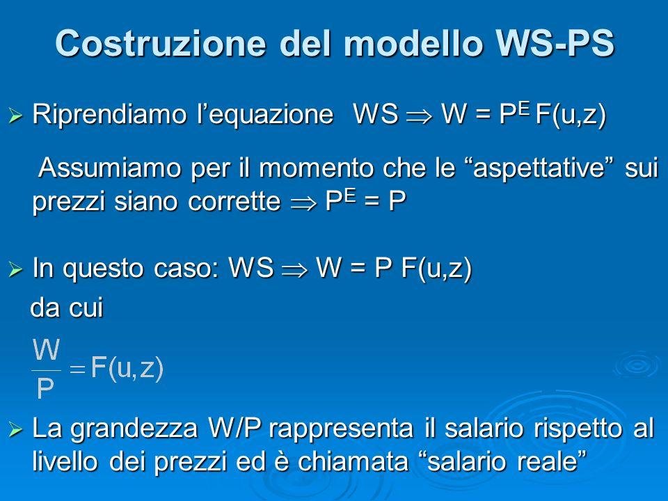 Riprendiamo lequazione WS W = P E F(u,z) Riprendiamo lequazione WS W = P E F(u,z) Assumiamo per il momento che le aspettative sui prezzi siano corrette P E = P Assumiamo per il momento che le aspettative sui prezzi siano corrette P E = P In questo caso: WS W = P F(u,z) In questo caso: WS W = P F(u,z) da cui da cui La grandezza W/P rappresenta il salario rispetto al livello dei prezzi ed è chiamata salario reale La grandezza W/P rappresenta il salario rispetto al livello dei prezzi ed è chiamata salario reale