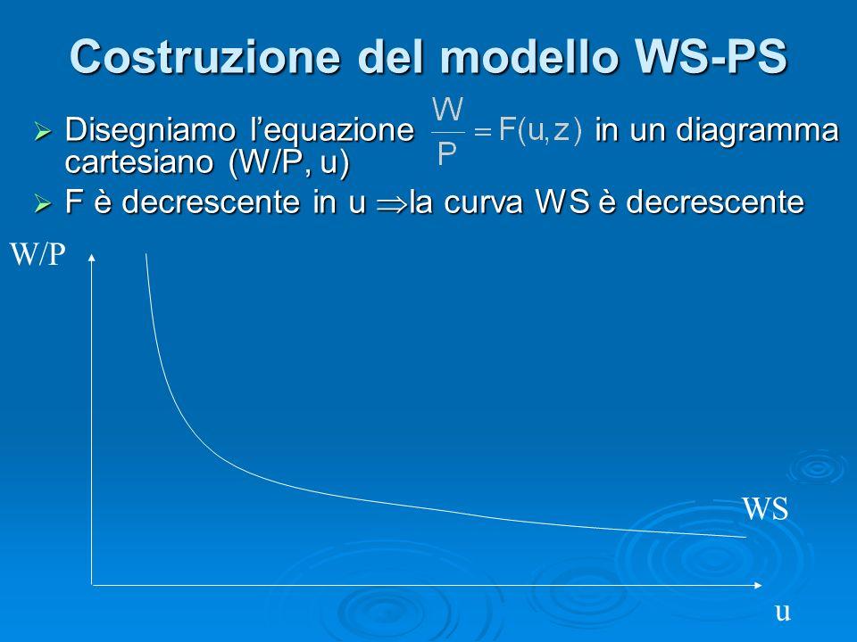 Costruzione del modello WS-PS Disegniamo lequazione in un diagramma cartesiano (W/P, u) Disegniamo lequazione in un diagramma cartesiano (W/P, u) F è decrescente in u la curva WS è decrescente F è decrescente in u la curva WS è decrescente WS u W/P