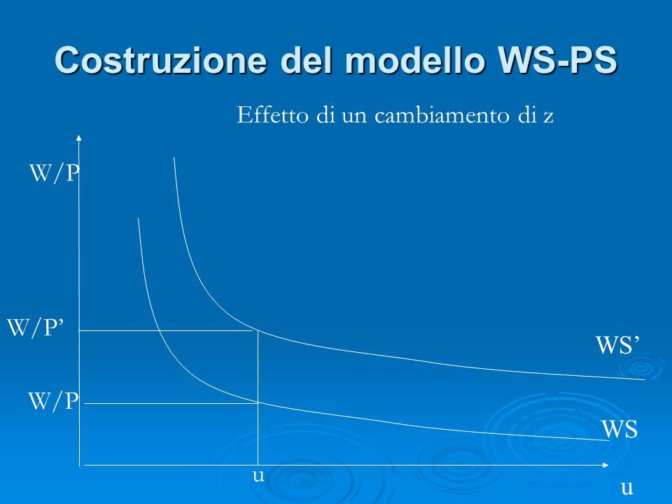 Costruzione del modello WS-PS WS u W/P u Effetto di un cambiamento di z