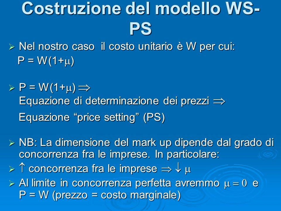 Nel nostro caso il costo unitario è W per cui: Nel nostro caso il costo unitario è W per cui: P = W(1+ ) P = W(1+ ) P = W(1+ ) Equazione di determinazione dei prezzi P = W(1+ ) Equazione di determinazione dei prezzi Equazione price setting (PS) Equazione price setting (PS) NB: La dimensione del mark up dipende dal grado di concorrenza fra le imprese.
