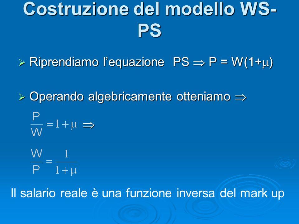 Riprendiamo lequazione PS P = W(1+ ) Riprendiamo lequazione PS P = W(1+ ) Operando algebricamente otteniamo Operando algebricamente otteniamo Costruzione del modello WS- PS Il salario reale è una funzione inversa del mark up