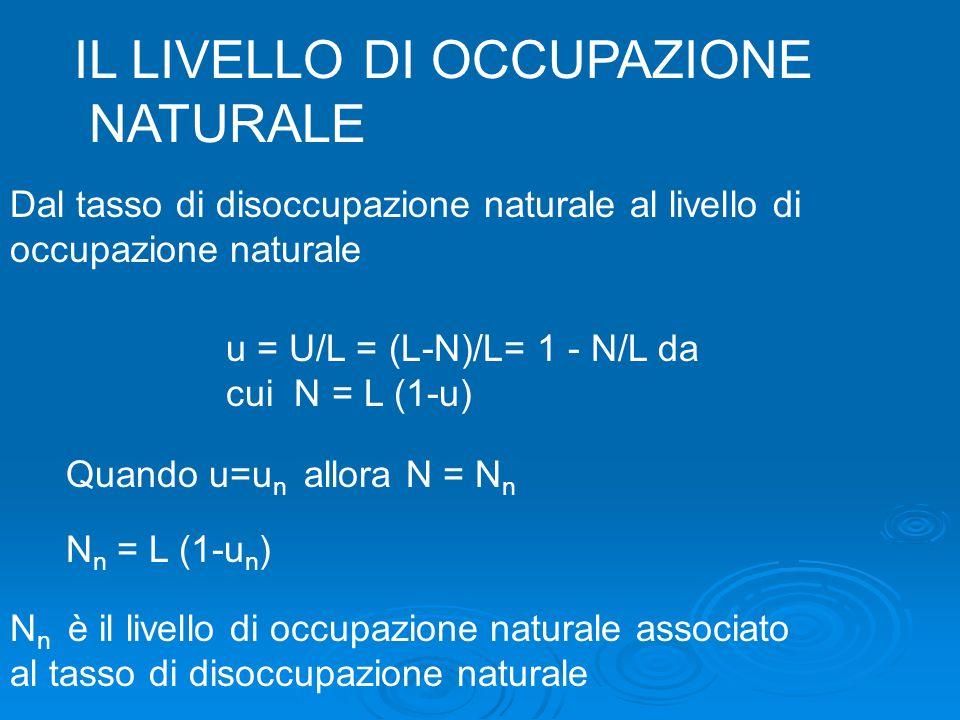u = U/L = (L-N)/L= 1 - N/L da cui N = L (1-u) Dal tasso di disoccupazione naturale al livello di occupazione naturale Quando u=u n allora N = N n N n = L (1-u n ) N n è il livello di occupazione naturale associato al tasso di disoccupazione naturale IL LIVELLO DI OCCUPAZIONE NATURALE