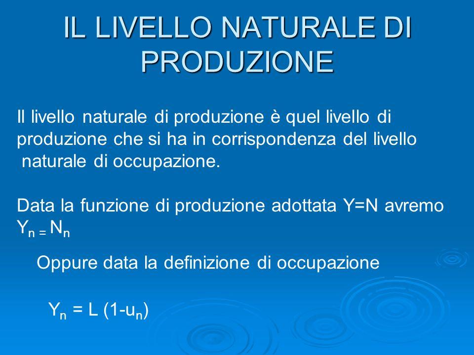 IL LIVELLO NATURALE DI PRODUZIONE Il livello naturale di produzione è quel livello di produzione che si ha in corrispondenza del livello naturale di occupazione.