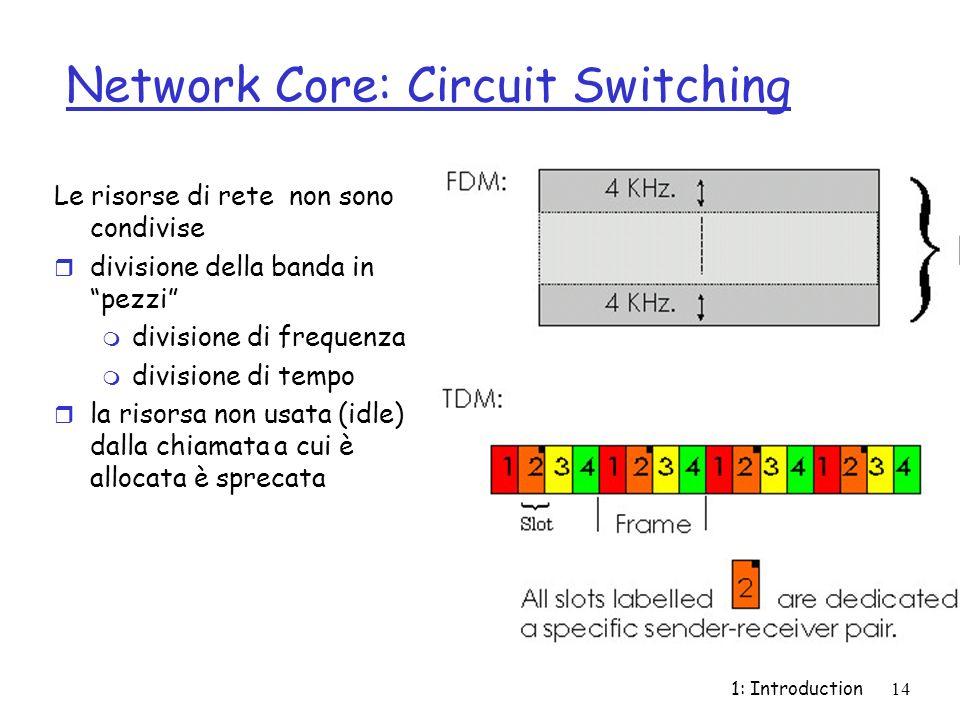 1: Introduction14 Network Core: Circuit Switching Le risorse di rete non sono condivise r divisione della banda in pezzi m divisione di frequenza m di