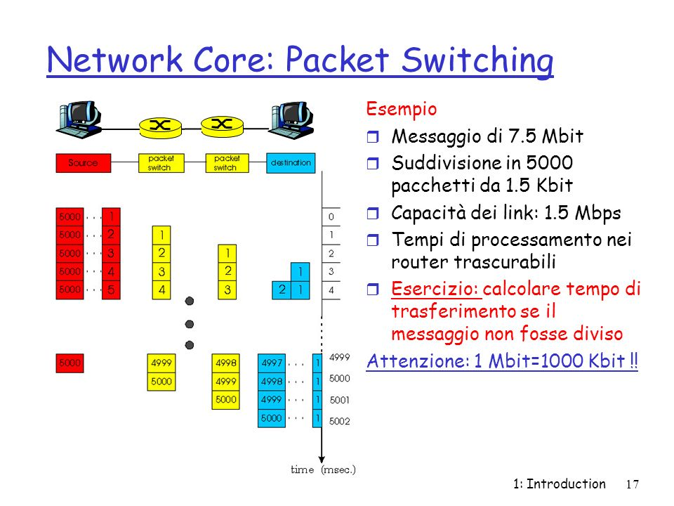 1: Introduction18 Packet switching versus circuit switching r Link da 1 Mbit/s r Per ogni utente: m 100Kbps se attivo m attivo 10% del tempo r circuit-switching: m Max.