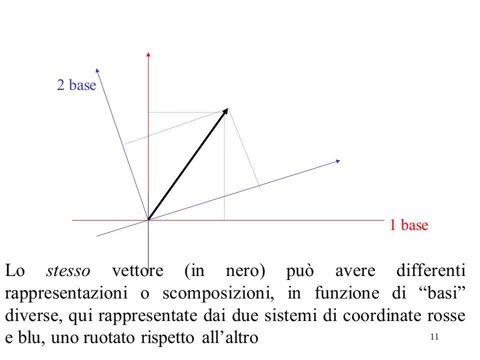 11 Lo stesso vettore (in nero) può avere differenti rappresentazioni o scomposizioni, in funzione di basi diverse, qui rappresentate dai due sistemi d