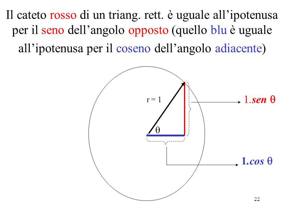 22 Il cateto rosso di un triang. rett. è uguale allipotenusa per il seno dellangolo opposto (quello blu è uguale allipotenusa per il coseno dellangolo