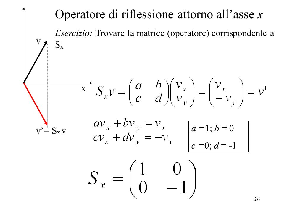 26 x v= S x v v Operatore di riflessione attorno allasse x Esercizio: Trovare la matrice (operatore) corrispondente a S x a =1; b = 0 c =0; d = -1