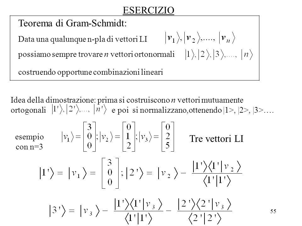 55 Teorema di Gram-Schmidt: Data una qualunque n-pla di vettori LI possiamo sempre trovare n vettori ortonormali costruendo opportune combinazioni lin