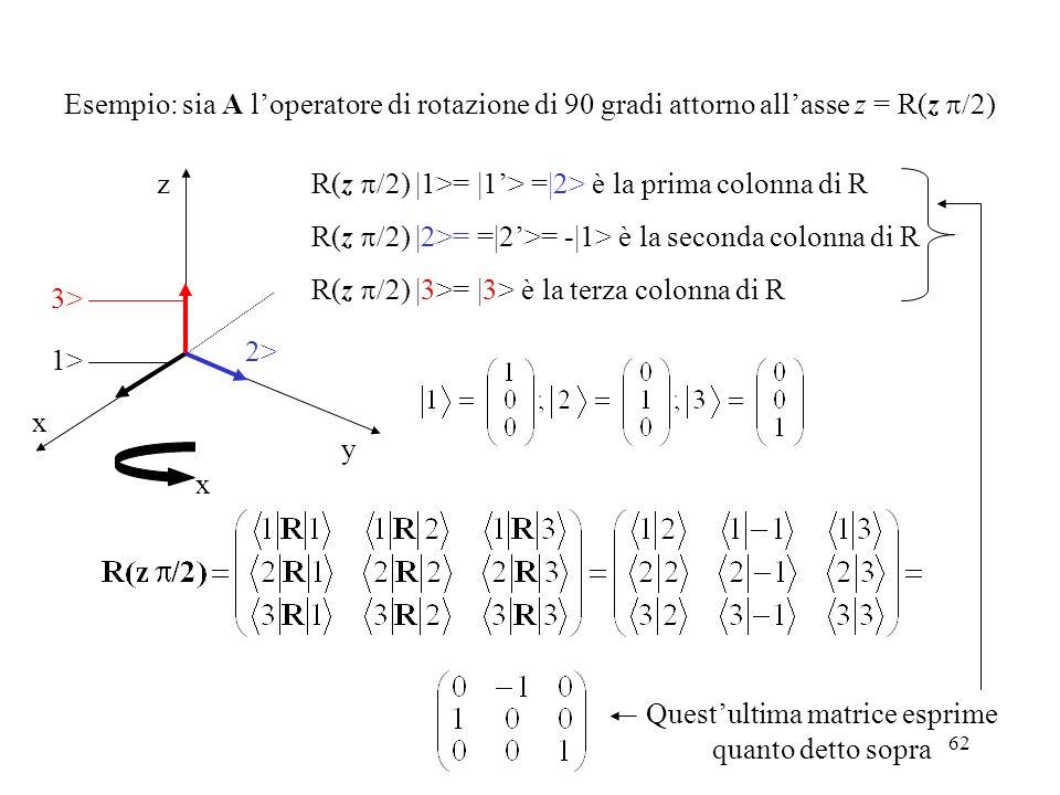 62 Esempio: sia A loperatore di rotazione di 90 gradi attorno allasse z = R(z ) R(z ) |1>= |1> =|2> è la prima colonna di R R(z ) |2>= =|2>= -|1> è la