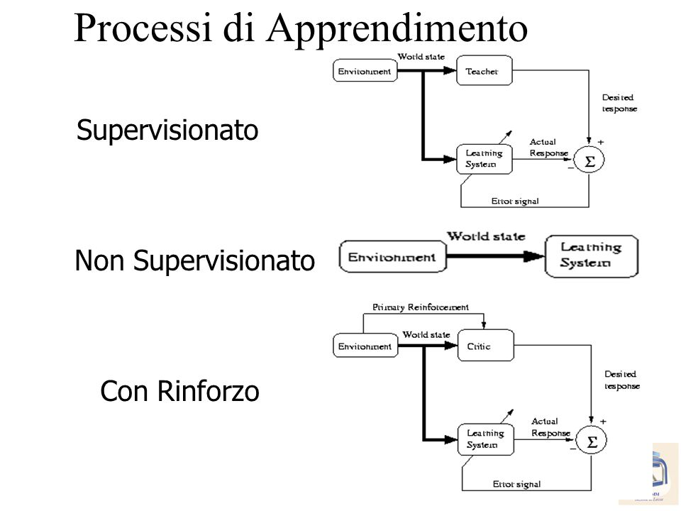 33 Cosimo.Distante@imm.cnr.it Processi di Apprendimento Supervisionato Non Supervisionato Con Rinforzo