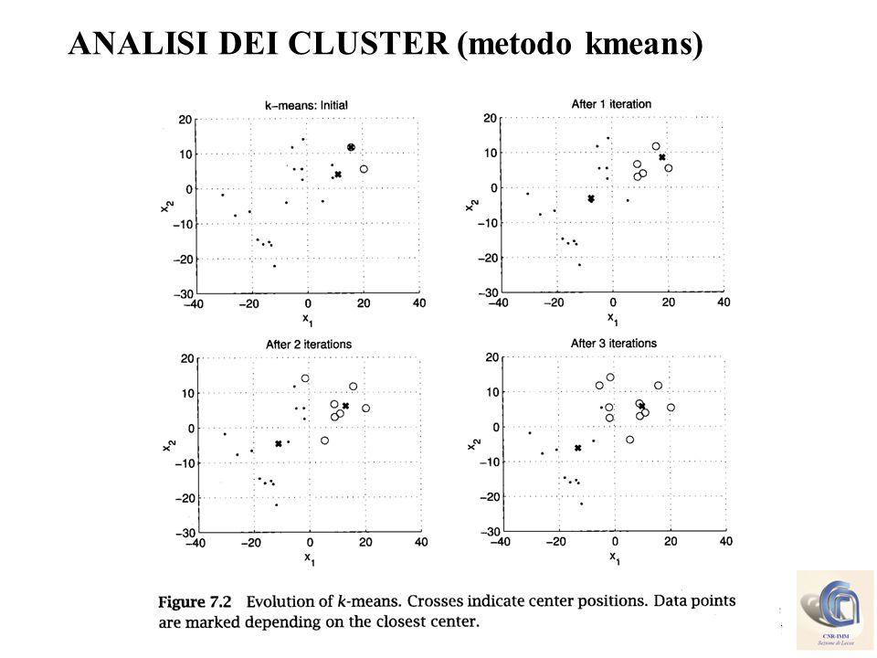 4 Cosimo.Distante@imm.cnr.it ANALISI DEI CLUSTER (metodo kmeans)