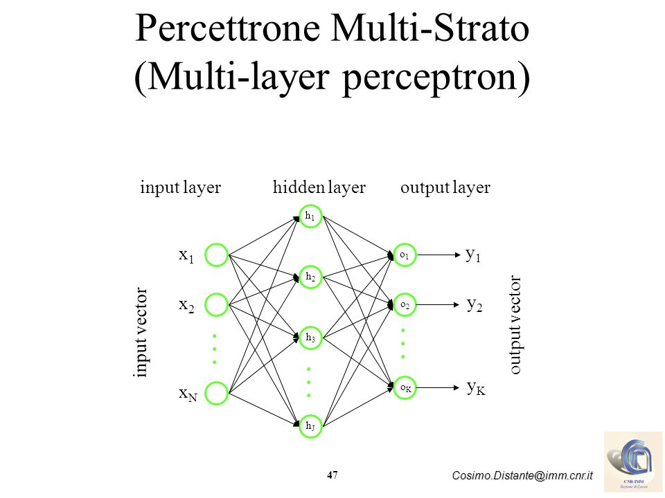 47 Cosimo.Distante@imm.cnr.it Percettrone Multi-Strato (Multi-layer perceptron) output layerhidden layerinput layer input vector output vector x1x1 x2