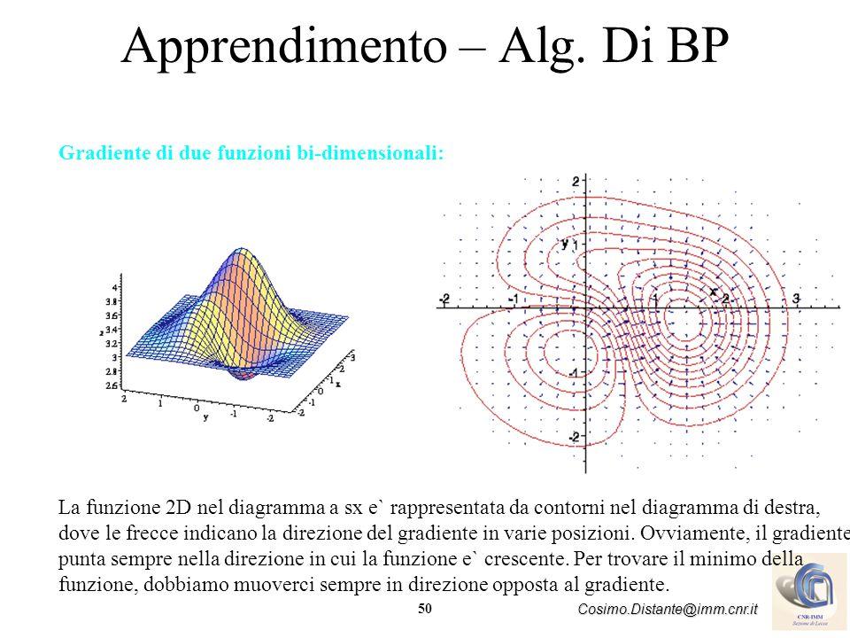 50 Cosimo.Distante@imm.cnr.it Apprendimento – Alg. Di BP Gradiente di due funzioni bi-dimensionali: La funzione 2D nel diagramma a sx e` rappresentata