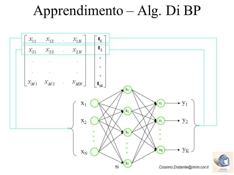 51 Cosimo.Distante@imm.cnr.it Apprendimento – Alg. Di BP x1x1 x2x2 xNxN.................. y1y1 y2y2 yKyK h1h1 h2h2 hJhJ h3h3 o1o1 o2o2 oKoK