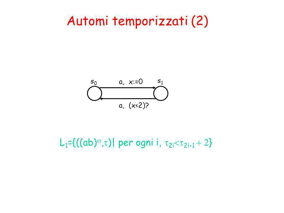 Automi temporizzati (2) s0s0 s1s1 a, x:=0 a, (x<2)? L 1 ={((ab), )| per ogni i, 2i 2i-1 }