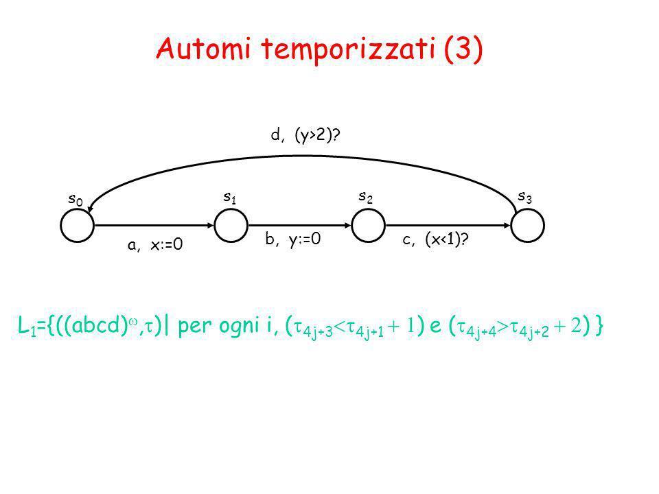 Automi temporizzati (3) s0s0 s1s1 a, x:=0 c, (x<1)? L 1 ={((abcd), )| per ogni i, ( 4j+3 4j+1 ) e ( 4j+4 4j+2 ) } s2s2 s3s3 b, y:=0 d, (y>2)?