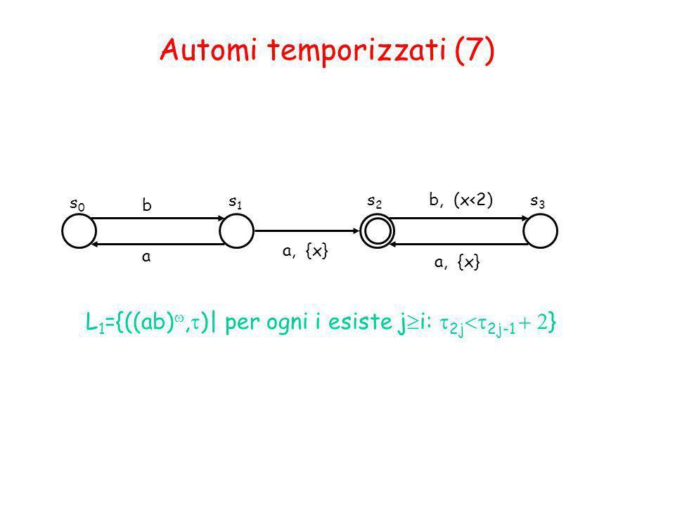 s0s0 s1s1 b b, (x<2) L 1 ={((ab), )| per ogni i esiste j i: 2j 2j-1 } s2s2 s3s3 a, {x} Automi temporizzati (7) a a, {x}