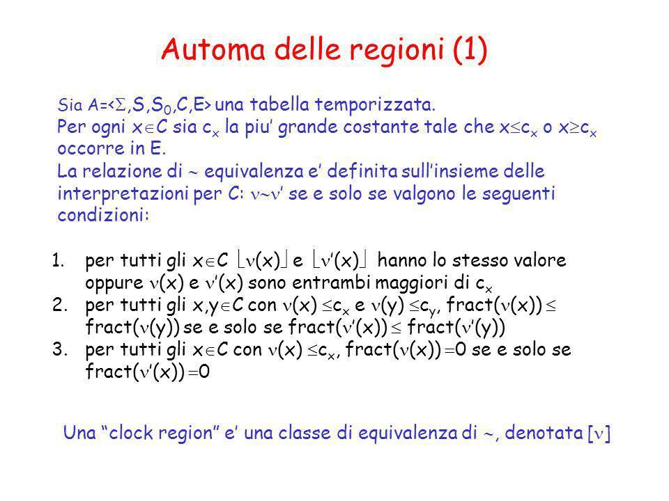 Automa delle regioni (1) Sia A= una tabella temporizzata. Per ogni x C sia c x la piu grande costante tale che x c x o x c x occorre in E. La relazion