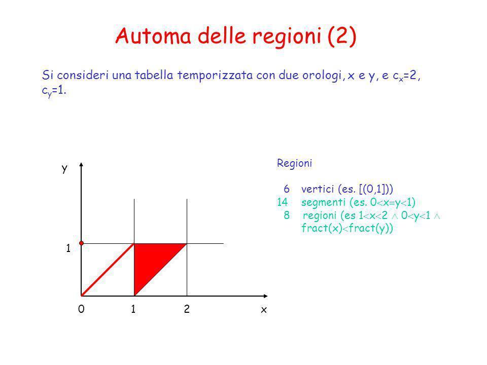 Automa delle regioni (2) Si consideri una tabella temporizzata con due orologi, x e y, e c x =2, c y =1. 1 1 02 y x Regioni 6 vertici (es. [(0,1])) 14