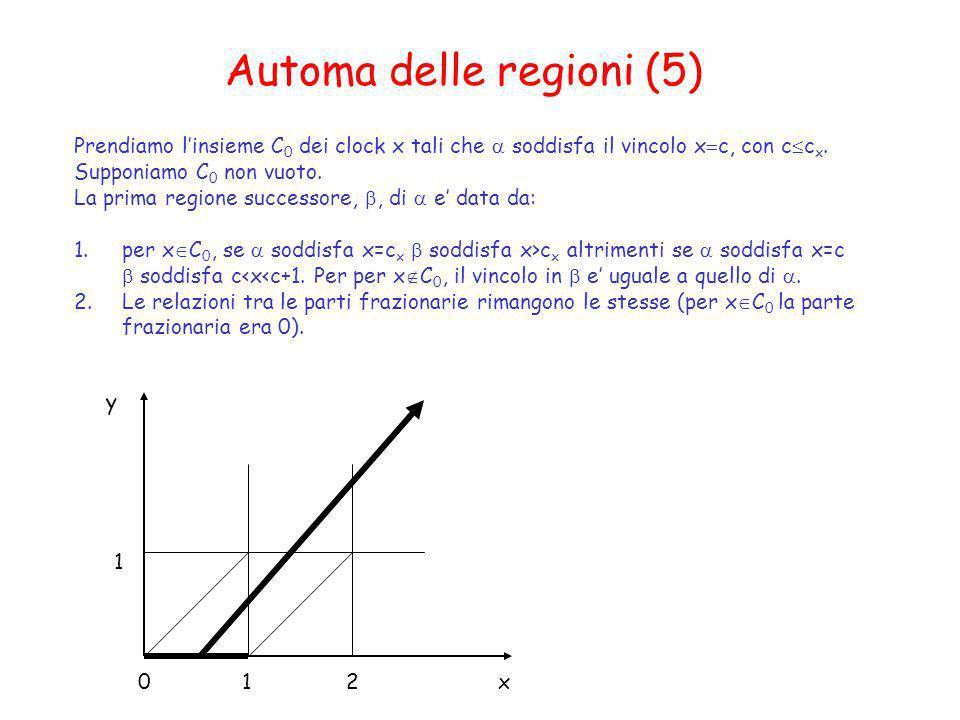 Automa delle regioni (5) Prendiamo linsieme C 0 dei clock x tali che soddisfa il vincolo x c, con c c x. Supponiamo C 0 non vuoto. La prima regione su