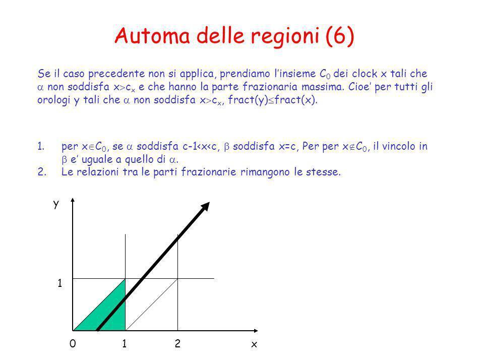 Automa delle regioni (6) Se il caso precedente non si applica, prendiamo linsieme C 0 dei clock x tali che non soddisfa x c x e che hanno la parte fra