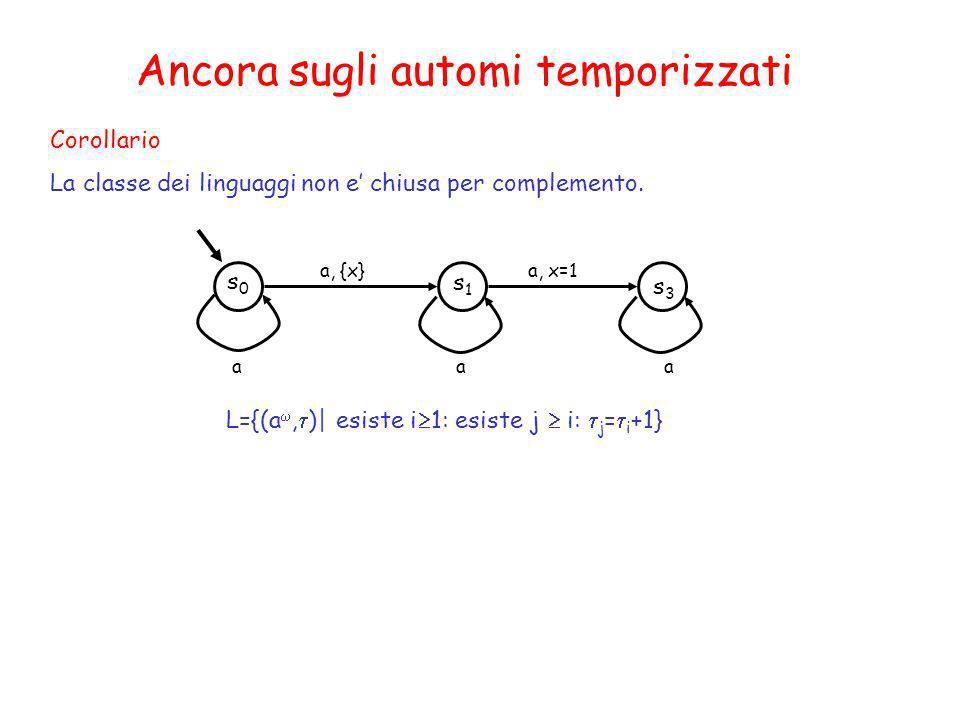 Corollario La classe dei linguaggi non e chiusa per complemento. Ancora sugli automi temporizzati s1s1 s0s0 a, {x} s3s3 a, x=1 aaa L={(a, )| esiste i