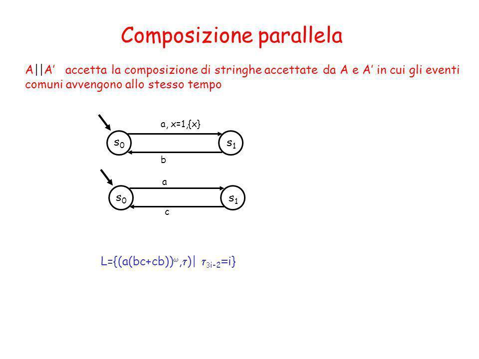 A||A accetta la composizione di stringhe accettate da A e A in cui gli eventi comuni avvengono allo stesso tempo Composizione parallela s1s1 s0s0 a, x