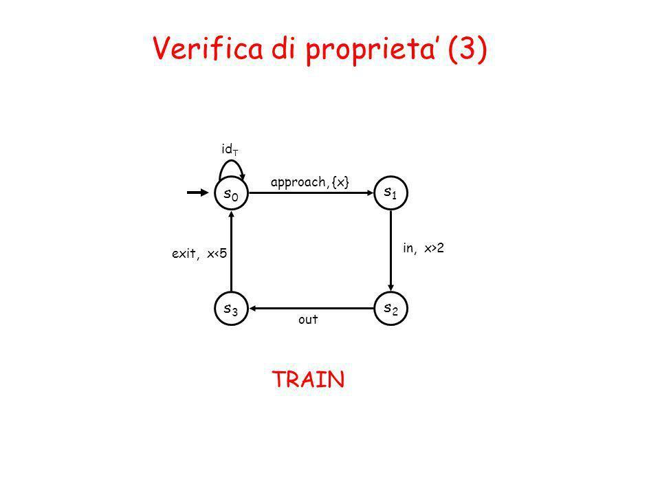 Verifica di proprieta (3) s1s1 s0s0 approach, {x} id T s2s2 in, x>2 out s3s3 exit, x<5 TRAIN
