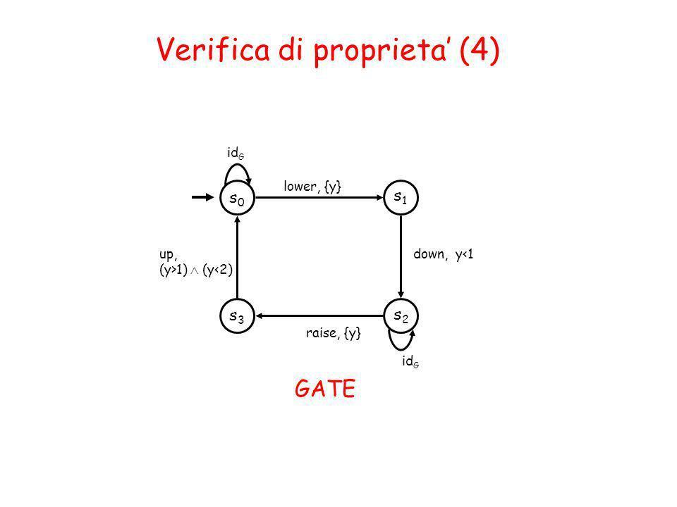 Verifica di proprieta (4) s1s1 s0s0 lower, {y} id G s2s2 down, y<1 raise, {y} s3s3 up, (y>1) (y<2) GATE id G