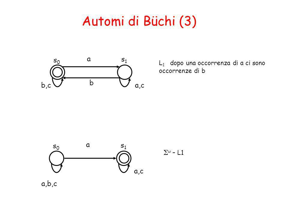 Automi di Büchi (3) L 1 dopo una occorrenza di a ci sono occorrenze di b s0s0 s1s1 b,c a a,c b – L1 s0s0 s1s1 a,b,c a a,c