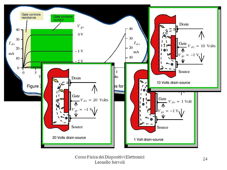 Corso Fisica dei Dispositivi Elettronici Leonello Servoli 24