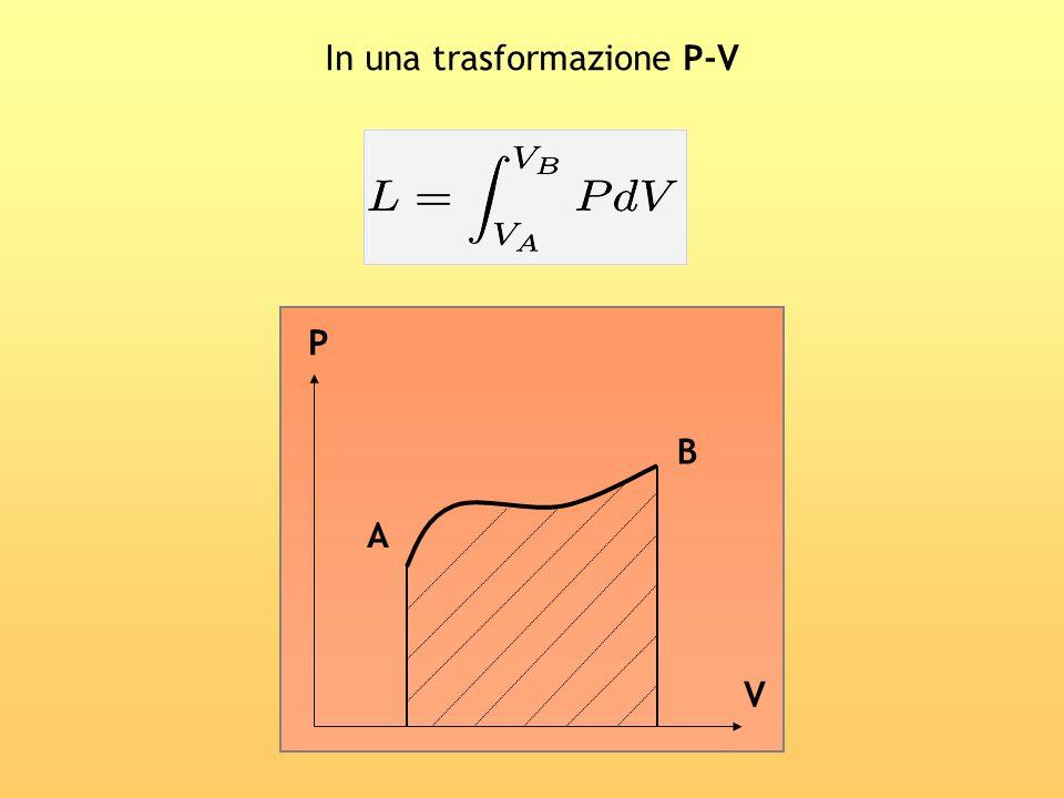 In una trasformazione P-V A B P V