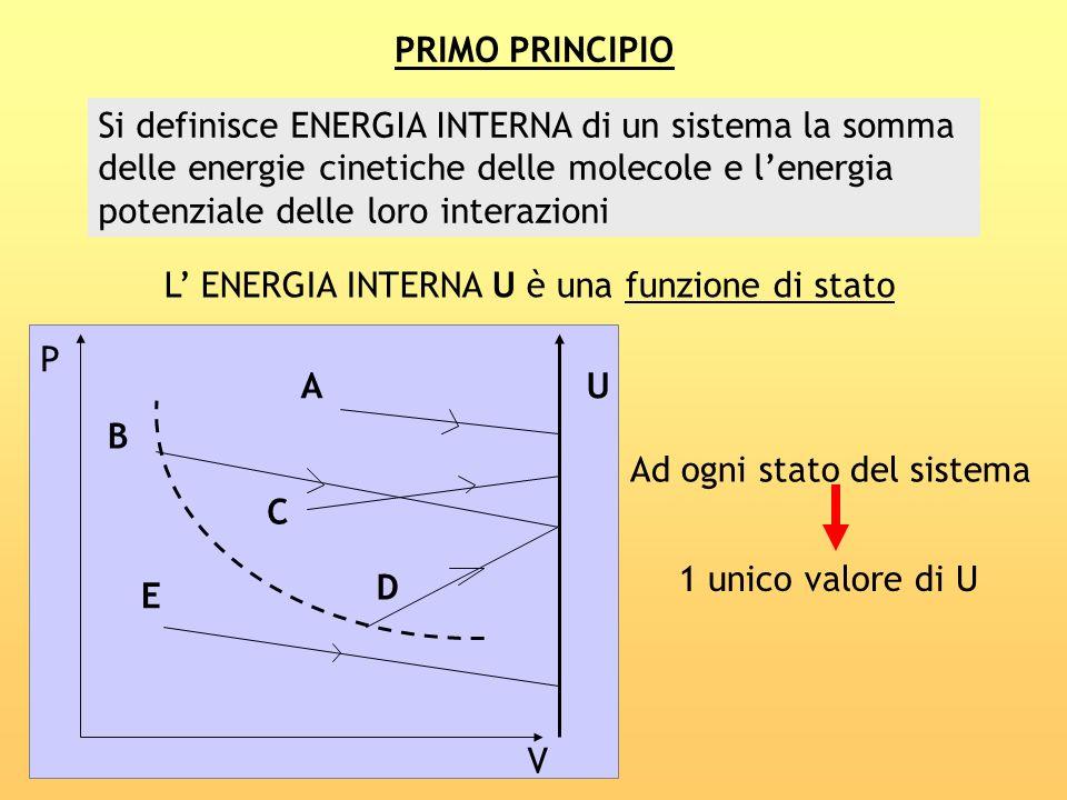 PRIMO PRINCIPIO Si definisce ENERGIA INTERNA di un sistema la somma delle energie cinetiche delle molecole e lenergia potenziale delle loro interazion