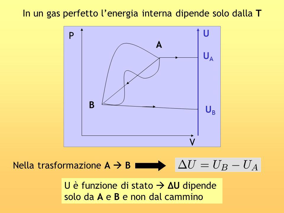 In un gas perfetto lenergia interna dipende solo dalla T U UAUA B A P V UBUB Nella trasformazione A B U è funzione di stato U dipende solo da A e B e
