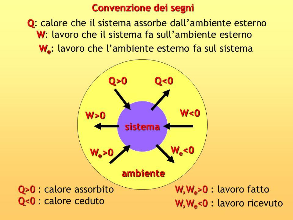 sistema Q>0Q<0 W<0 W>0 W e >0 W e <0 ambiente Q Q: calore che il sistema assorbe dallambiente esterno W W: lavoro che il sistema fa sullambiente ester