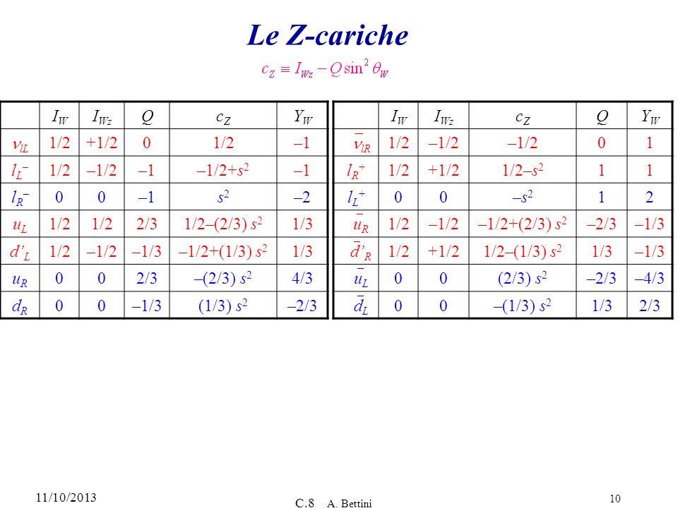 11/10/2013 C.8 A. Bettini 10 Le Z-cariche IWIW I Wz QcZcZ YWYW lL 1/2+1/201/2–1 lL–lL– 1/2–1/2–1–1/2+s 2 –1 lR–lR– 00 s2s2 –2 uLuL 1/2 2/31/2–(2/3) s